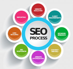 search engine optimization services, seo
