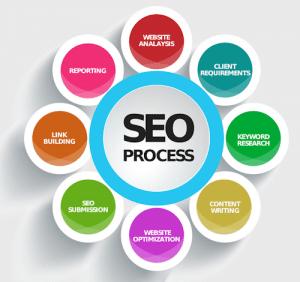 search engine optimization services, seo