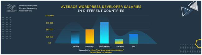 WordPress Developer Salaries